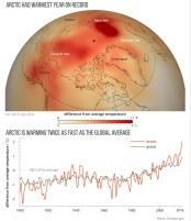 arctic-report-card-2016-graphic